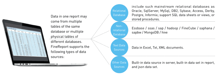 Comparison of Data Analysis Tools: Excel, R, Python and BI