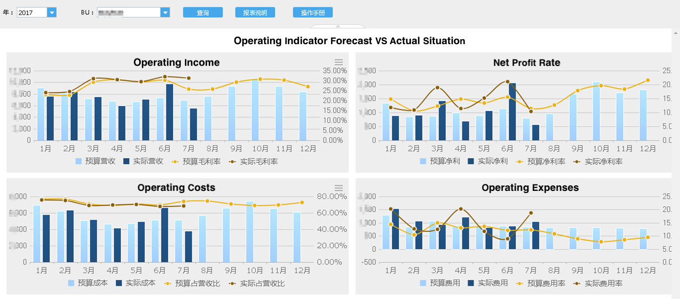 Operating indicator forecast vs actual situation