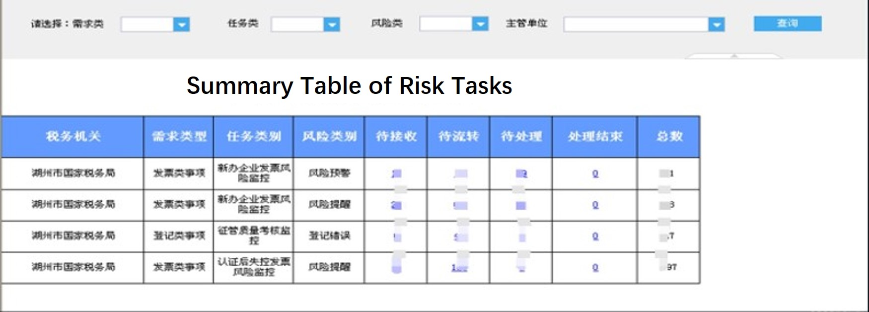 Case of Data Analysis Platform of Huzhou Municipal Office, SAT