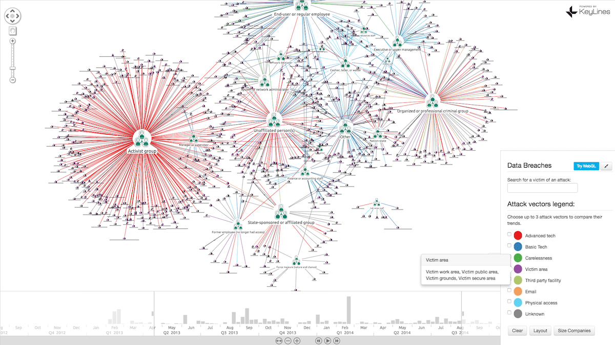 free data visualization tool in network