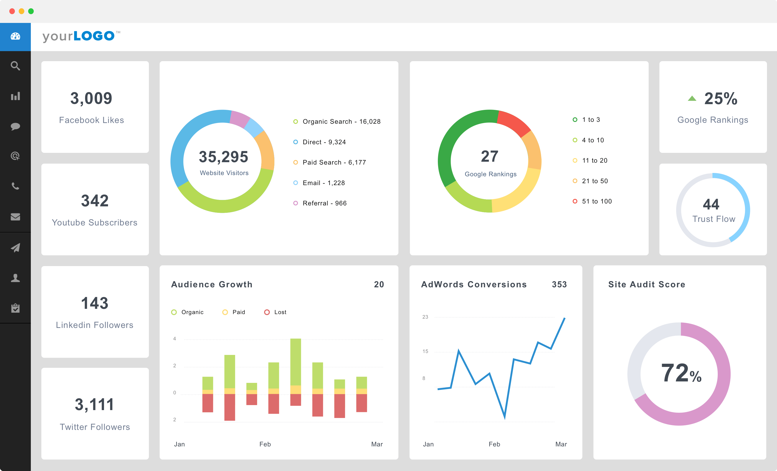 a marketing campaign focused report generator