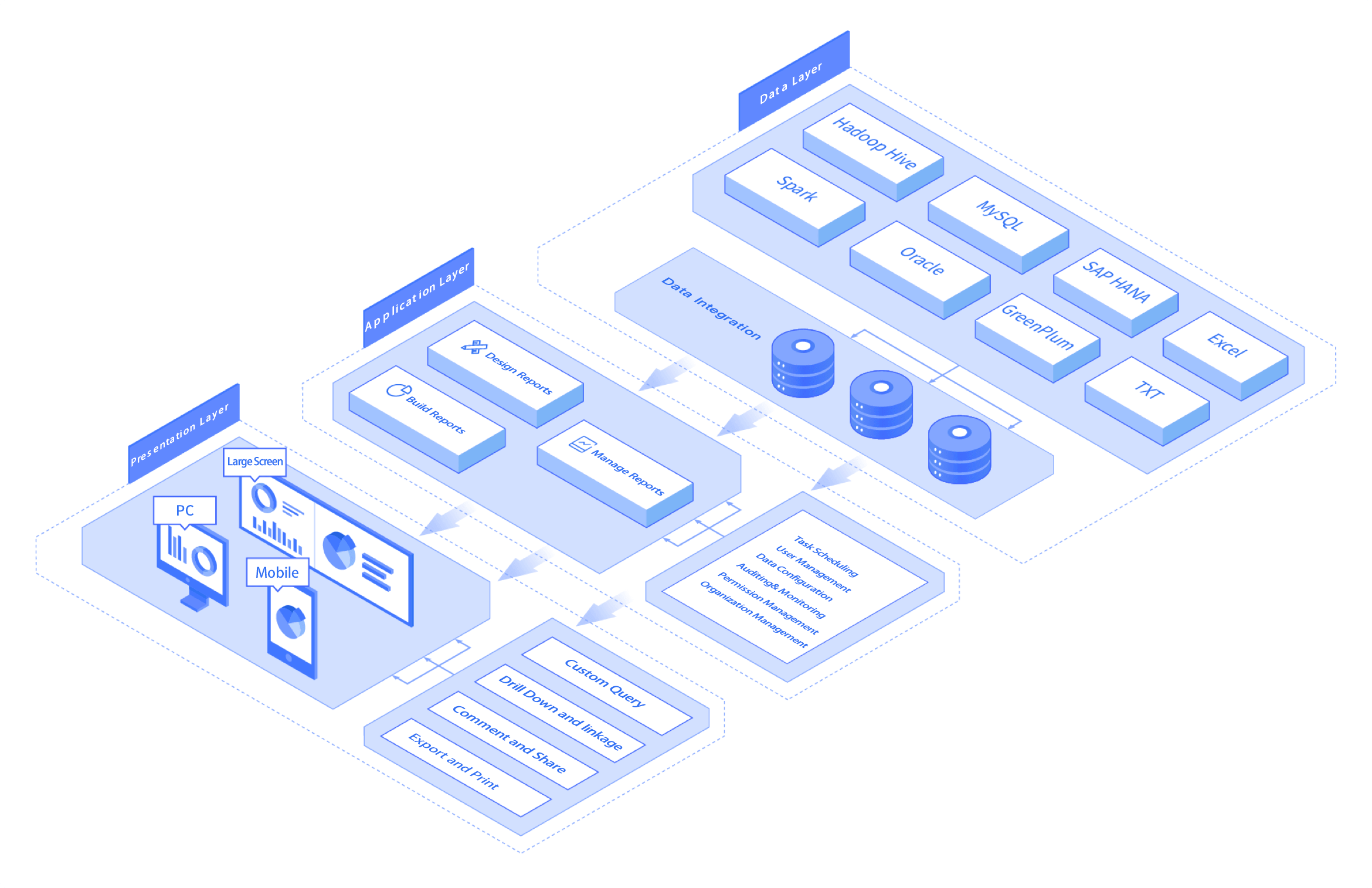 reporting platform architecture