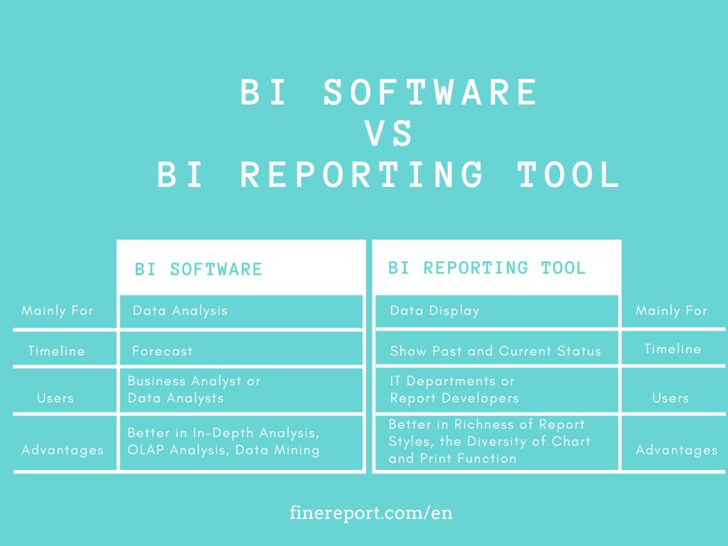 bi software Vs bi reporting