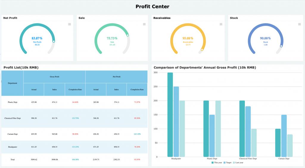 Profit center -MIS report template