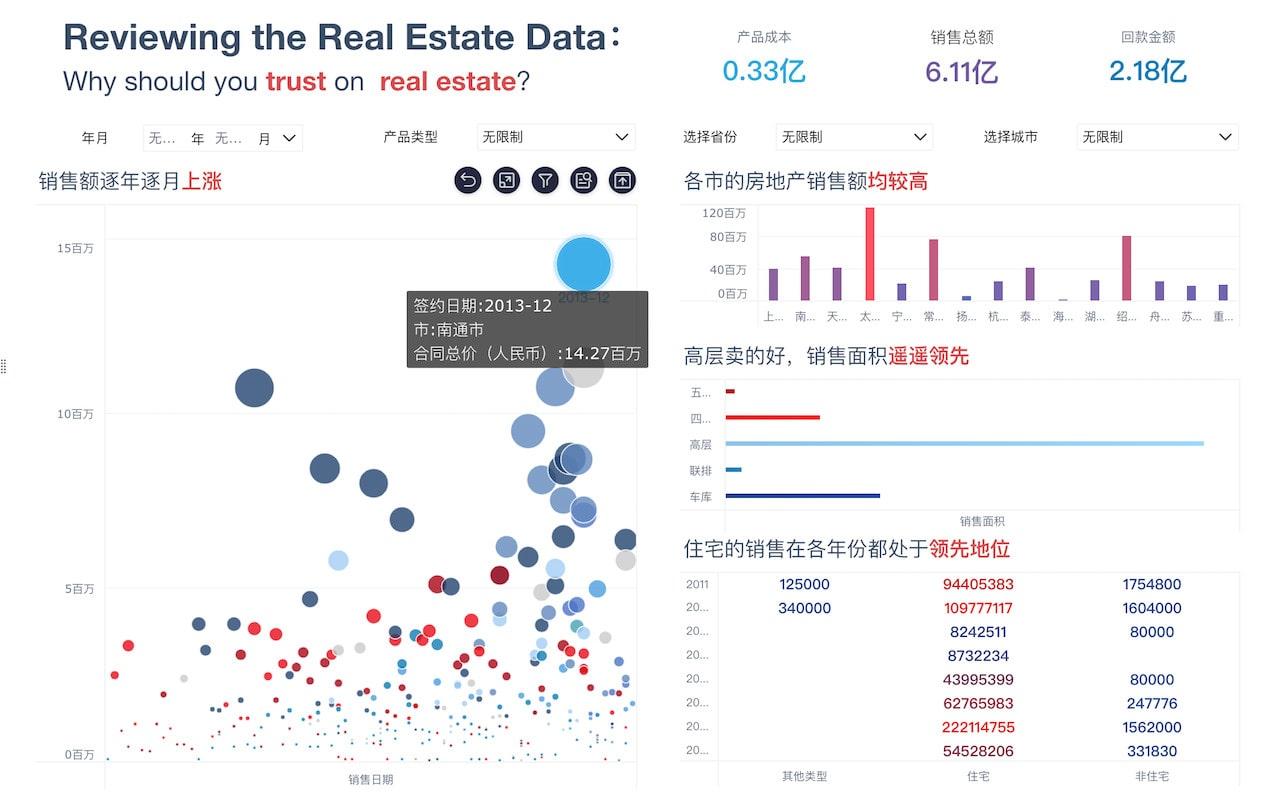 在线数据可视化展示