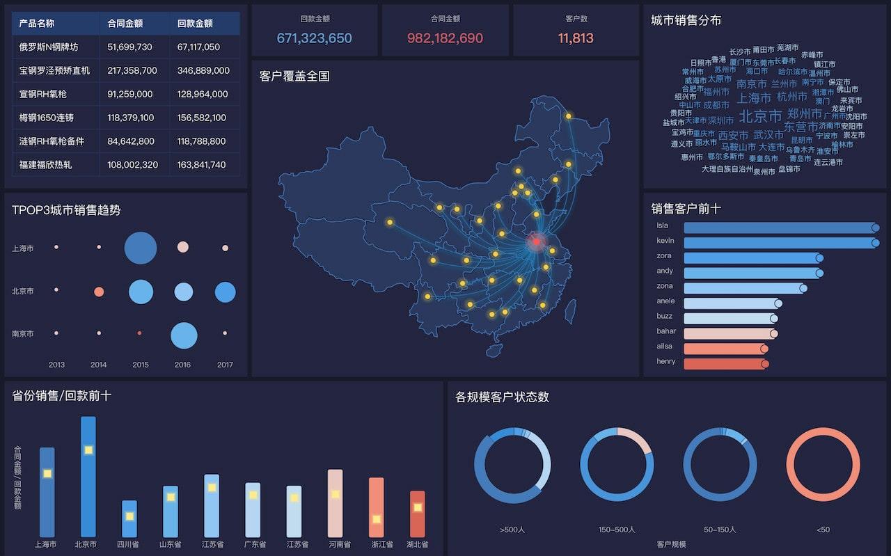 網站地圖生成器,三維地圖制作軟件