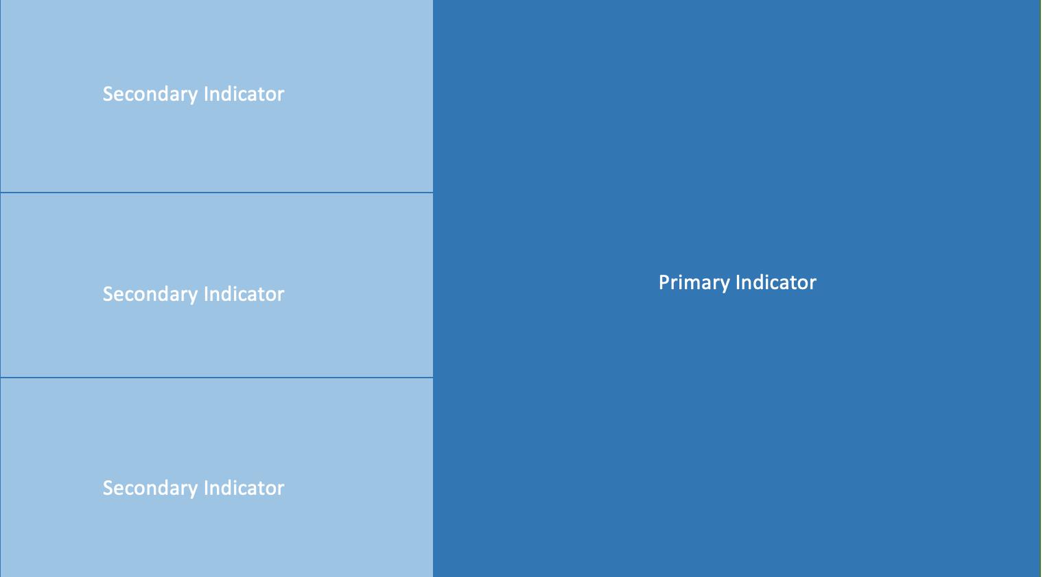 KPIダッシュボードレイアウト