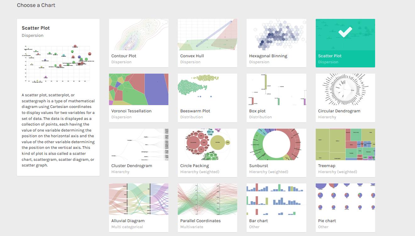 グラフ作成サイトRAWGraphs