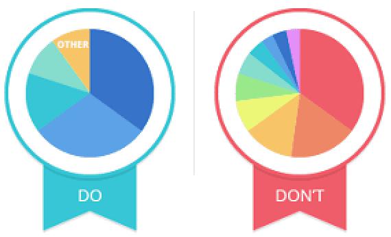 円グラフの作り方