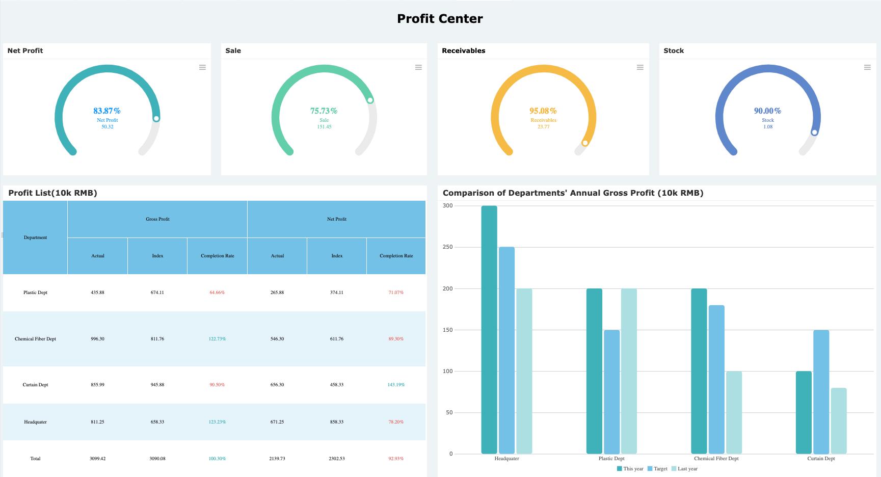 財務KPIダッシュボード