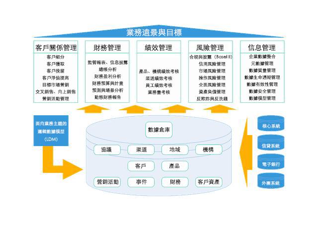 銀行典型的數據倉庫服務體系