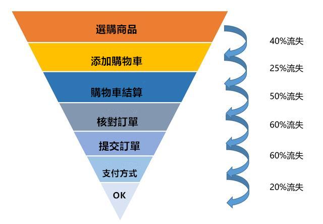資料分析師需要掌握的35個商業模型(二),可快速套用!