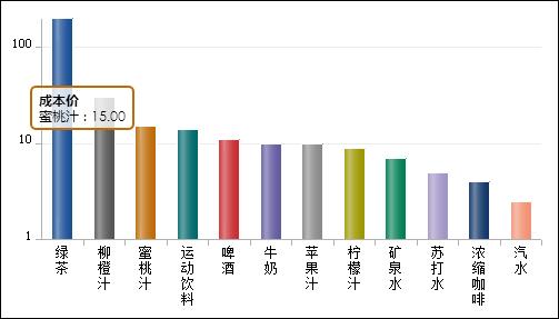 单系列(分类)图表排序