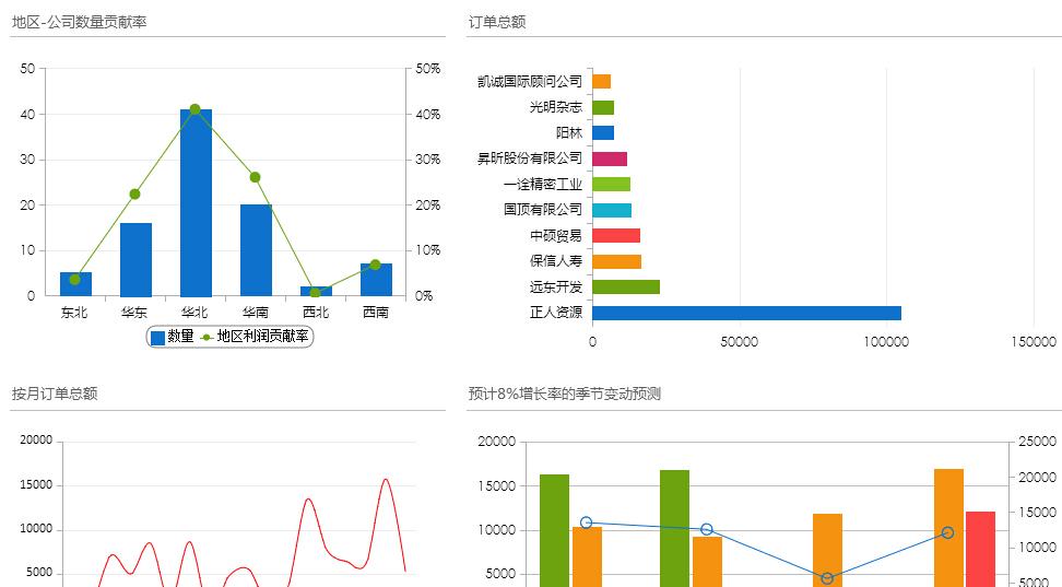 訂單分析數據報表