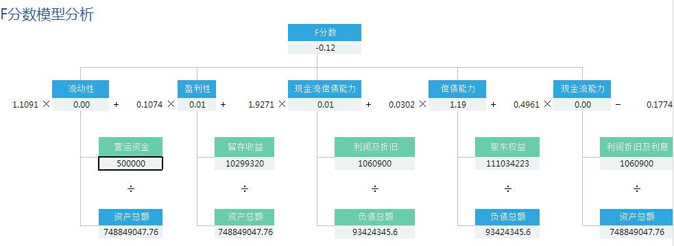 F分数模型分析数据报表