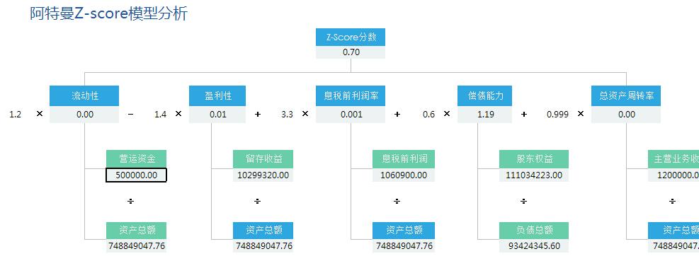 阿特曼Z-SCORE模型分析数据报表