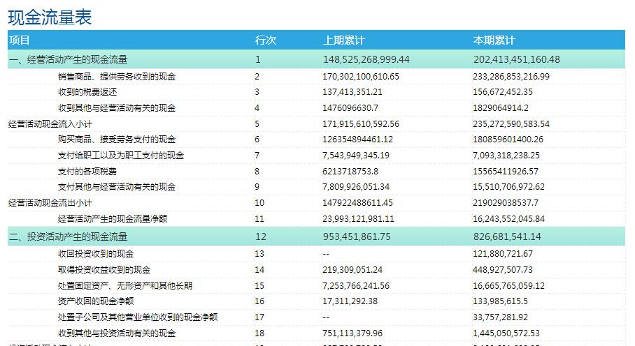 現金流量數據報表