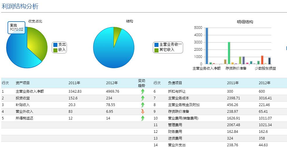 利潤結構分析數據報表