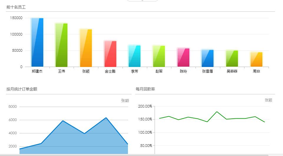 員工回款和銷售額分析數據報表