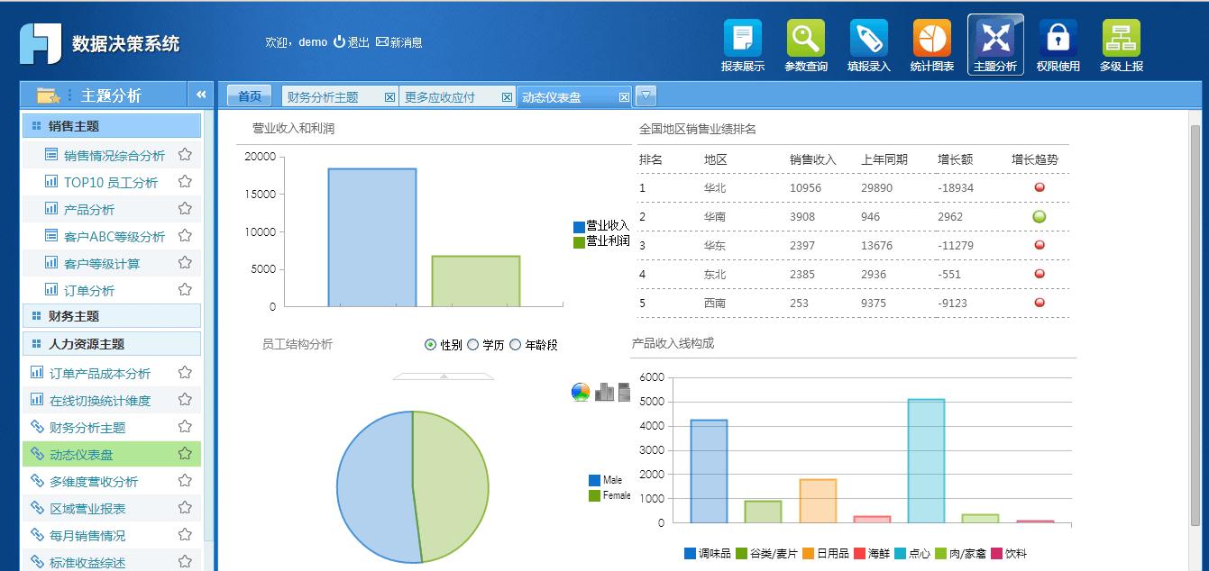 FineReport數據決策平台