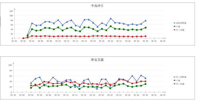 报表分析案例之万鼎硅钢集团基于finreport的生产报表 ...
